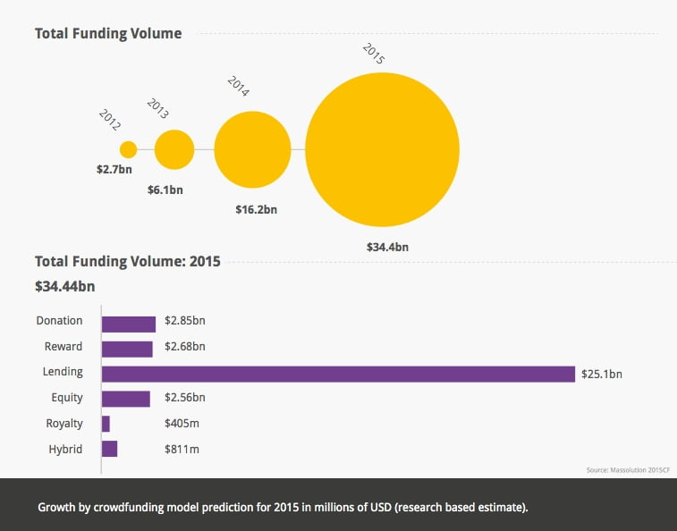 crowdfunding 2015