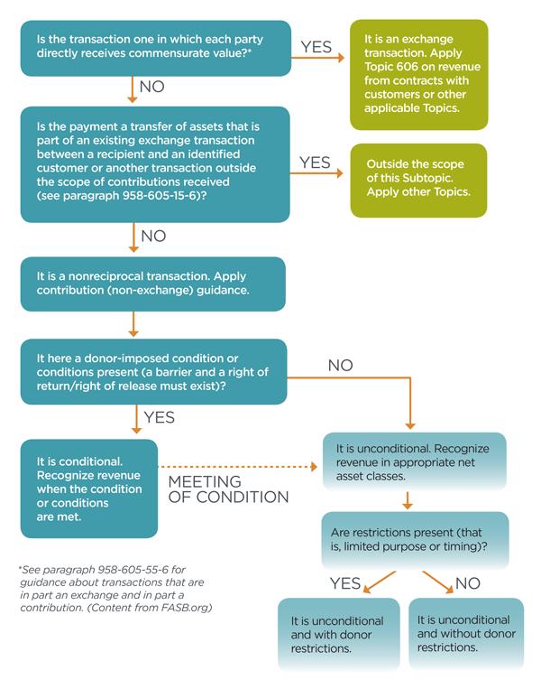 Revenue Guidance Chart - Nonprofit CPA Firm