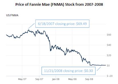 fannie mae stock 2007-2008