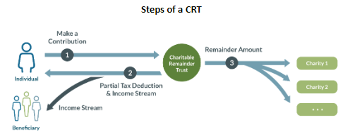 charitable remainder trust diagram
