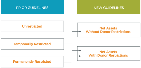 Donor Restriction Guidelines
