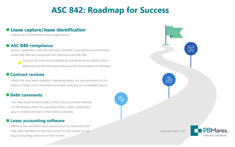 Click to download this Roadmap for ASC 842